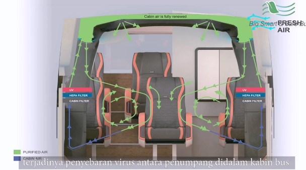 Sirkulasi Udara Bebas Virus Bio Smart And Safe Bus Laksana